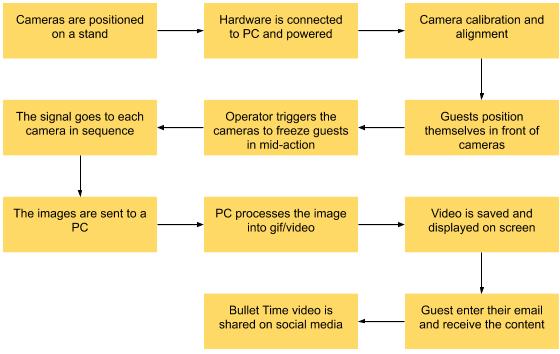 bullet time camera array process